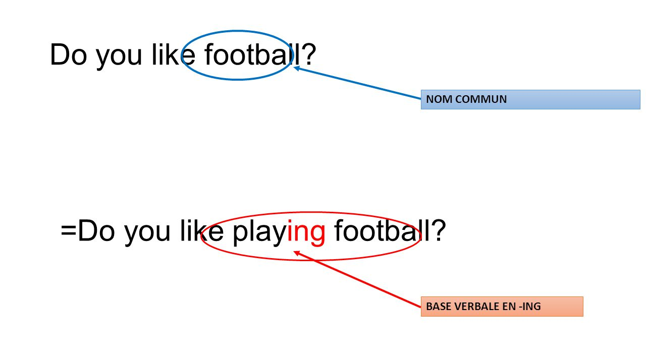 Do you like football =Do you like playing football NOM COMMUN BASE VERBALE EN -ING