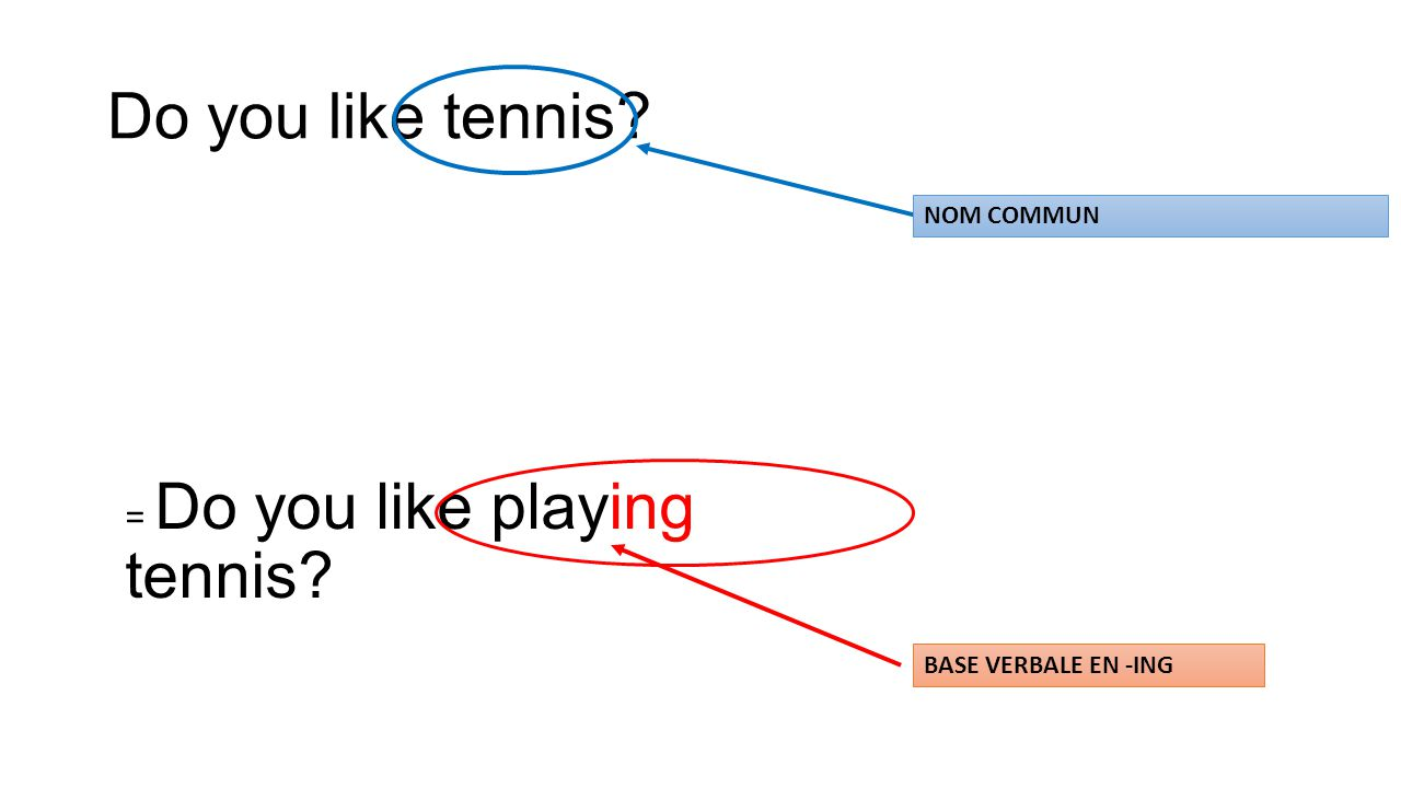 Do you like tennis = Do you like playing tennis NOM COMMUN BASE VERBALE EN -ING