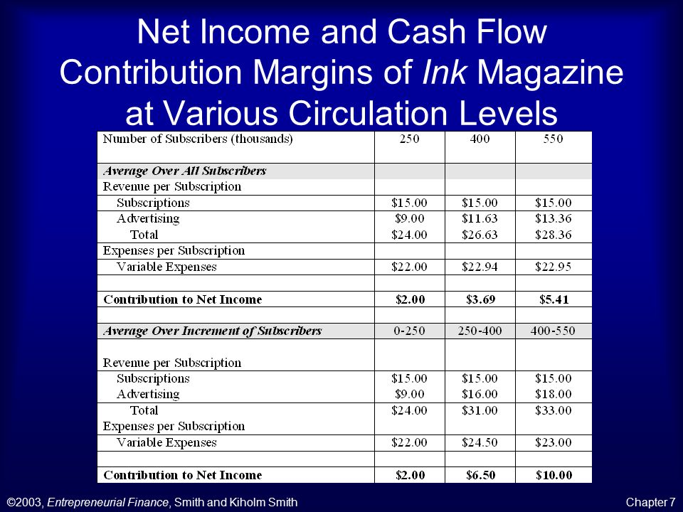 ©2003, Entrepreneurial Finance, Smith and Kiholm SmithChapter 7 Net Income and Cash Flow Contribution Margins of Ink Magazine at Various Circulation Levels