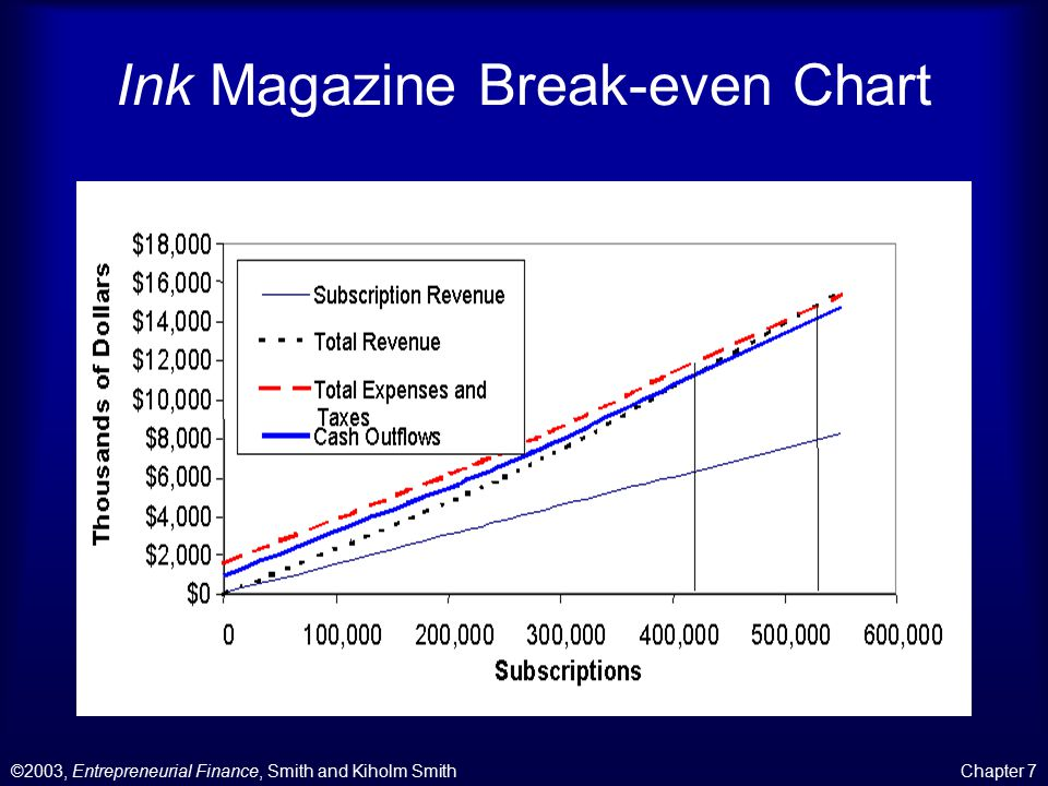 ©2003, Entrepreneurial Finance, Smith and Kiholm SmithChapter 7 Ink Magazine Break-even Chart