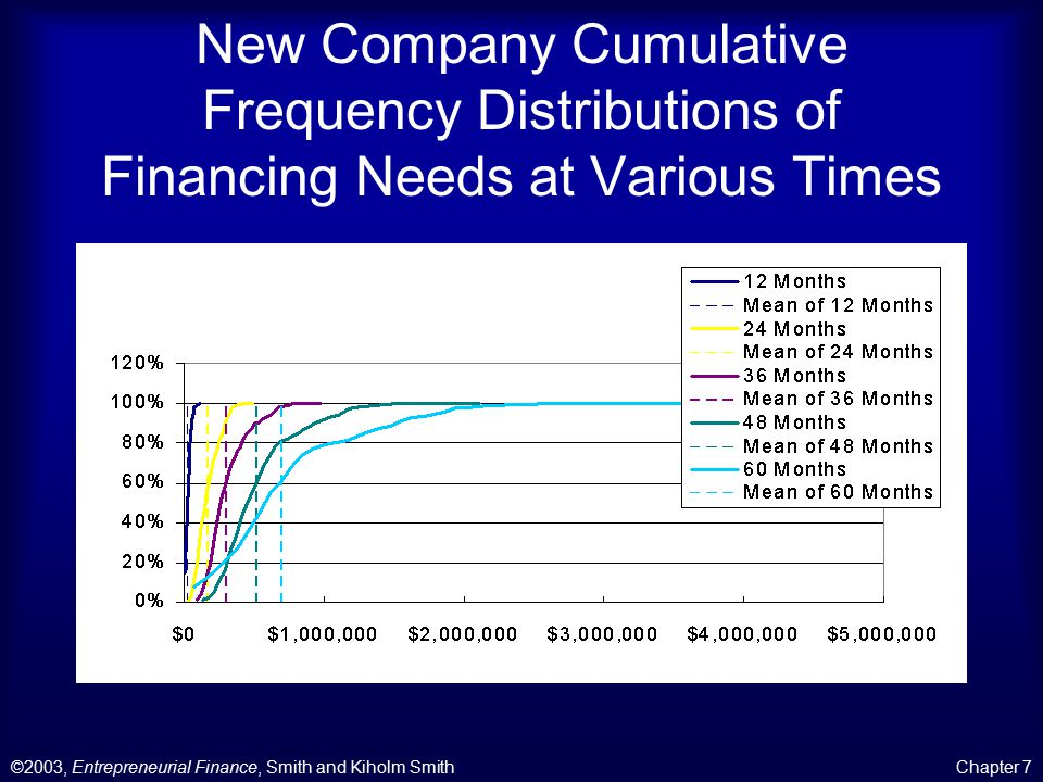 ©2003, Entrepreneurial Finance, Smith and Kiholm SmithChapter 7 New Company Cumulative Frequency Distributions of Financing Needs at Various Times