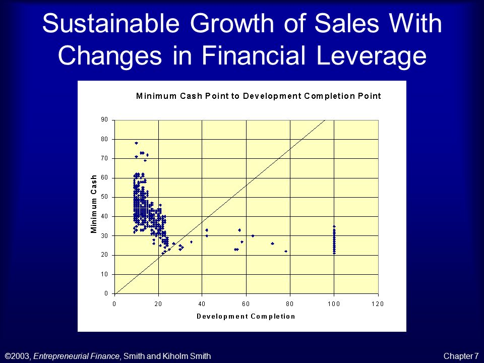 ©2003, Entrepreneurial Finance, Smith and Kiholm SmithChapter 7 Sustainable Growth of Sales With Changes in Financial Leverage