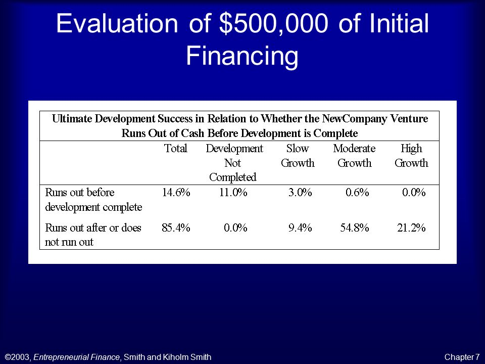 ©2003, Entrepreneurial Finance, Smith and Kiholm SmithChapter 7 Evaluation of $500,000 of Initial Financing
