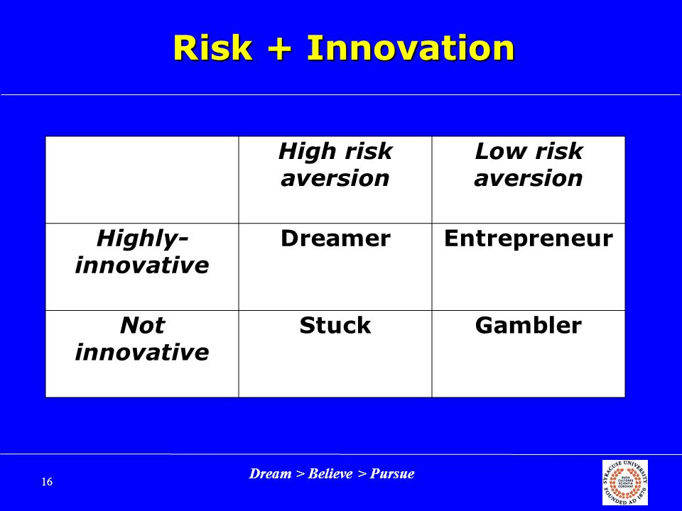 Dream > Believe > Pursue 16 Risk + Innovation High risk aversion Low risk aversion Highly- innovative DreamerEntrepreneur Not innovative StuckGambler