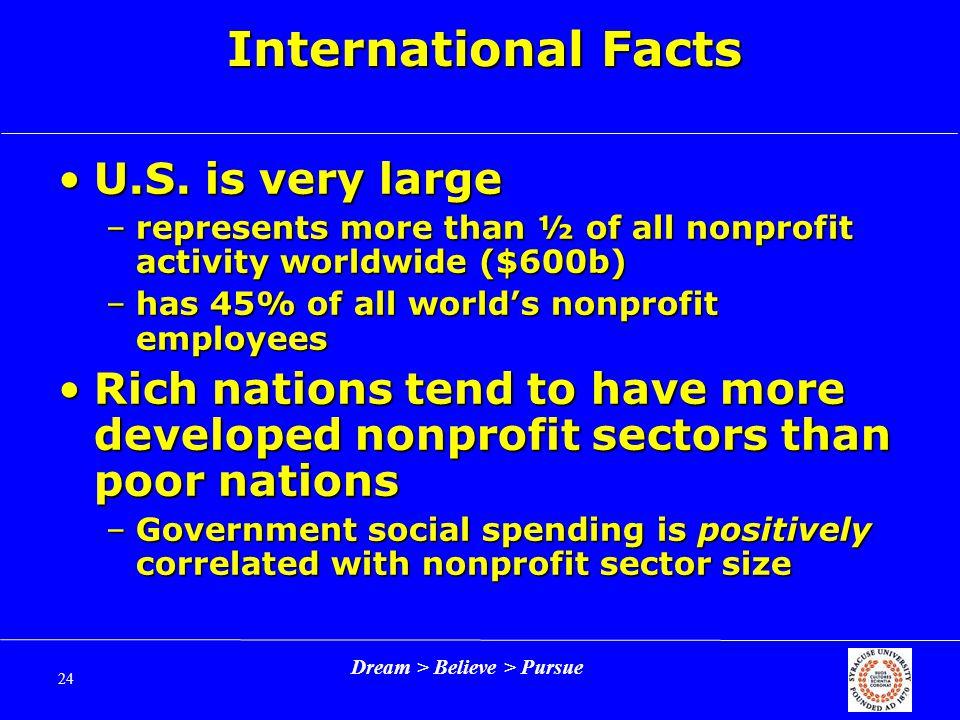 Dream > Believe > Pursue 24 International Facts U.S.