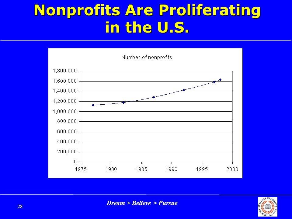Dream > Believe > Pursue 28 Nonprofits Are Proliferating in the U.S.