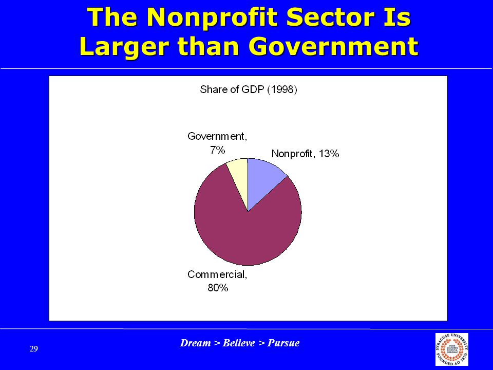 Dream > Believe > Pursue 29 The Nonprofit Sector Is Larger than Government