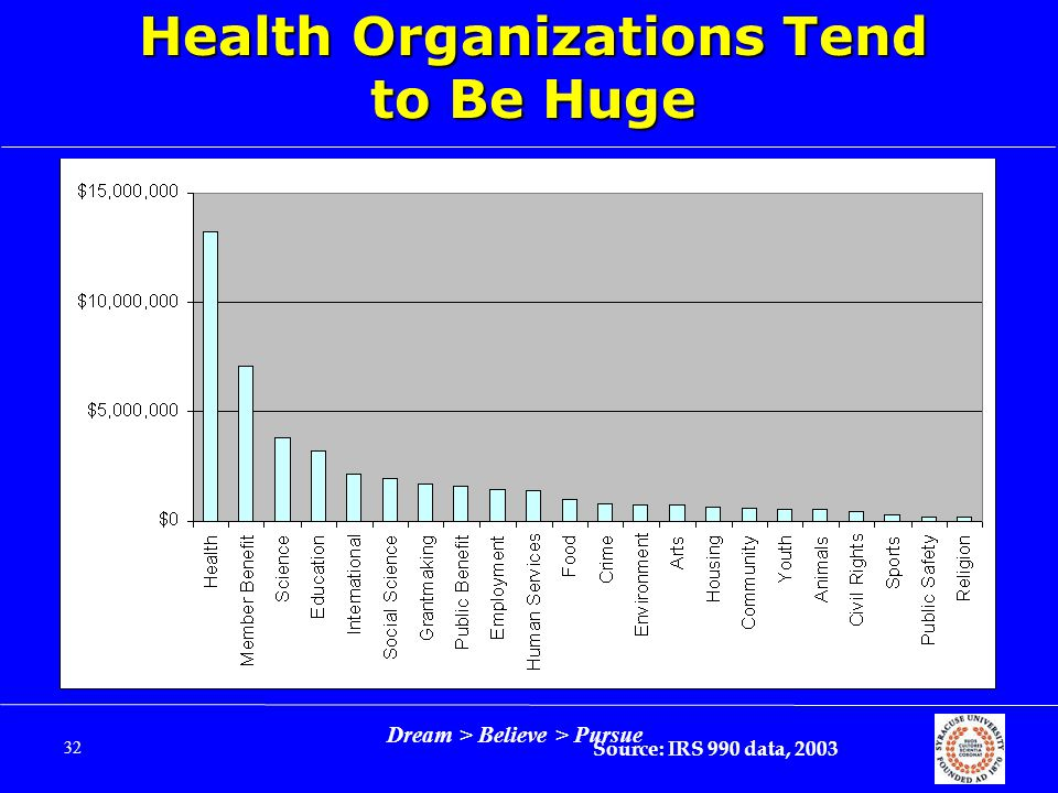 Dream > Believe > Pursue 32 Health Organizations Tend to Be Huge Source: IRS 990 data, 2003