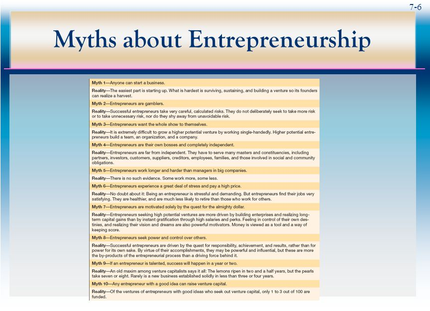 7-7 Why Become an Entrepreneur  Entrepreneurs start their own firms because of:  The challenge  The profit potential  Roadblocks at big corporations  Frustration by bureaucracy or other features of corporate life  The enormous satisfaction they hope lies ahead