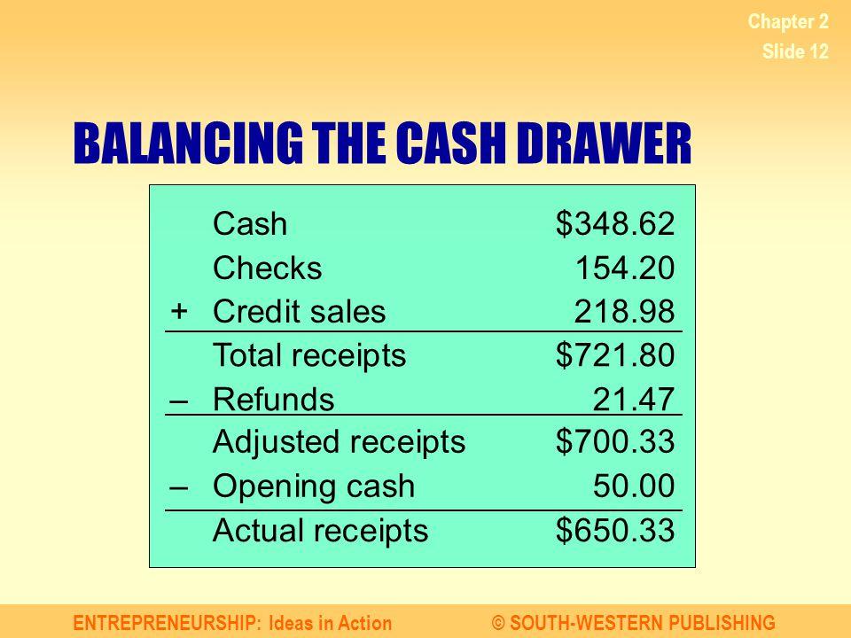 ENTREPRENEURSHIP: Ideas in Action© SOUTH-WESTERN PUBLISHING Chapter 2 Slide 12 Cash$348.62 Checks154.20 +Credit sales218.98 BALANCING THE CASH DRAWER