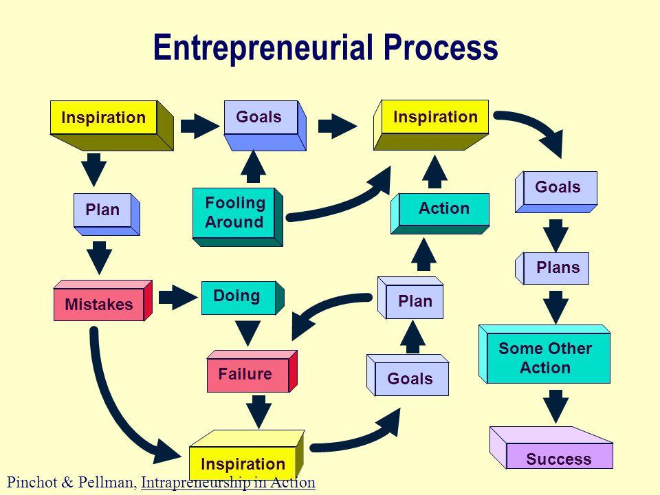Entrepreneurial Process Inspiration Goals Plan Fooling Around Doing Plans Mistakes Failure Goals Some Other Action Plan Action Goals Inspiration Success Pinchot & Pellman, Intrapreneurship in Action