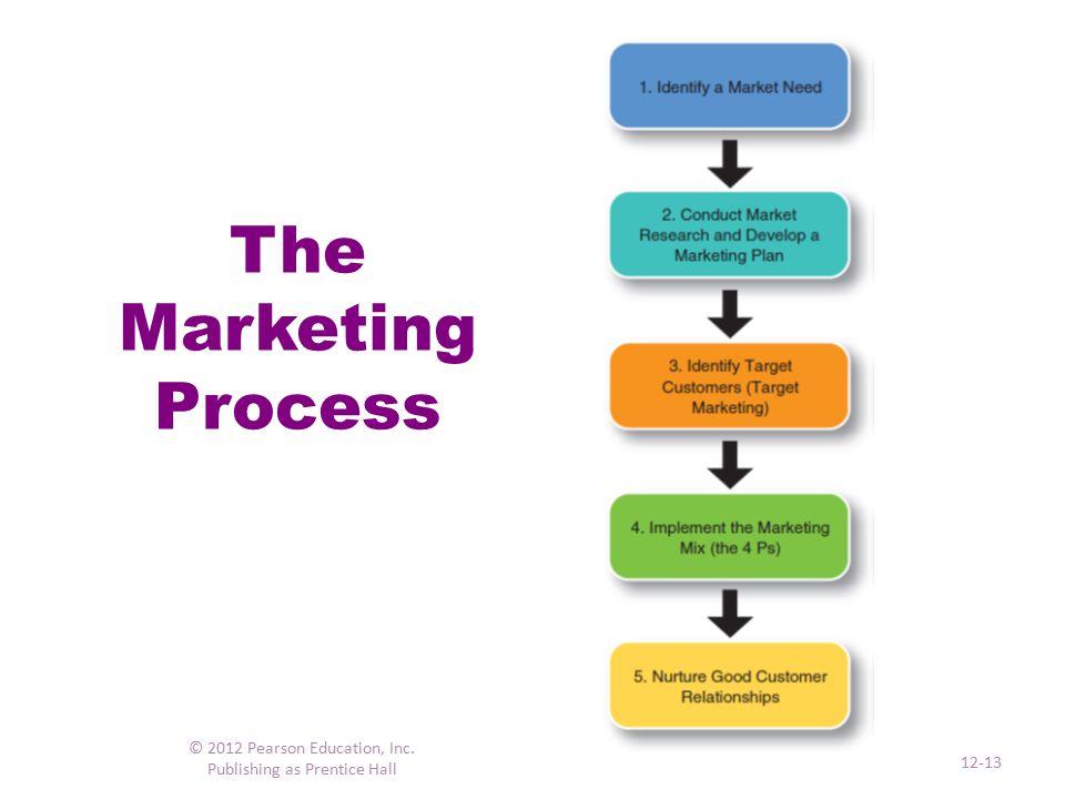 The Marketing Environment © 2012 Pearson Education, Inc. Publishing as Prentice Hall 12-14
