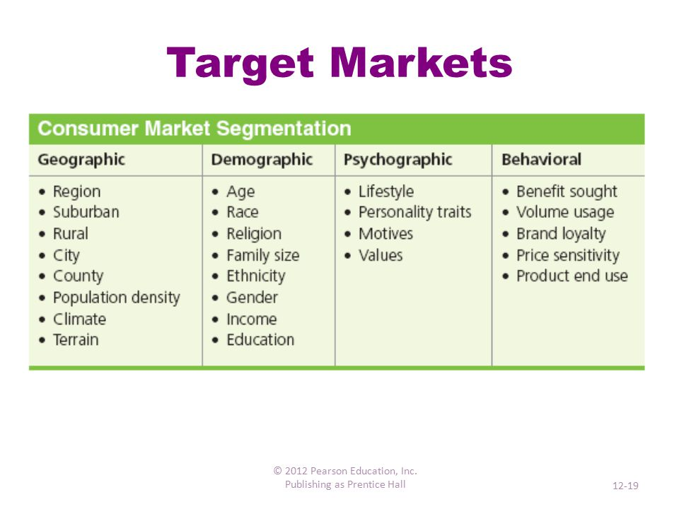Consumer Behavior The ways individuals or organizations search for, evaluate, purchase, use, and dispose of goods and services Consumer behavior is different in the consumer market vs.