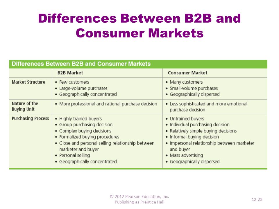 Business Buying Decisions Steps are similar to the five steps in the consumer decision-making process 4 Ps of the marketing mix remain relevant for a business purchase Business purchases are generally more rational, reasoned, and objective, based on influences such as: oThe state of the economy oTechnological factors oThe degree of competition facing the company oPolitical and regulatory concerns oOrganizational objectives, policies, and procedures © 2012 Pearson Education, Inc.