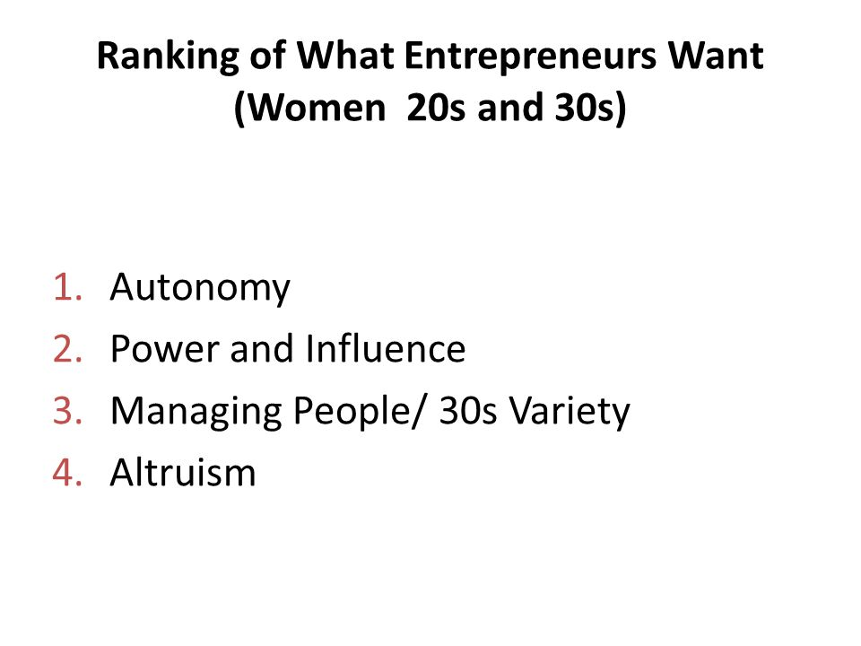 Ranking of What Entrepreneurs Want (Women 20s and 30s) 1.Autonomy 2.Power and Influence 3.Managing People/ 30s Variety 4.Altruism
