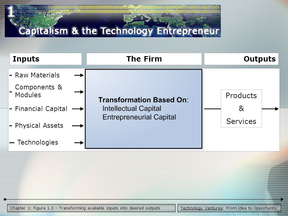 Technology Ventures: From Idea to OpportunityChapter 1: Figure 1.3 – Transforming available inputs into desired outputs Products & Services The FirmOutputsInputs Raw Materials Components & Modules Financial Capital Physical Assets Technologies