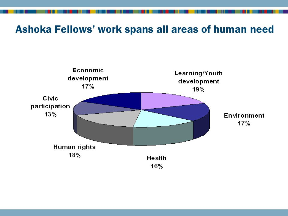 Ashoka Fellows' work spans all areas of human need * While there are 6 primary fields of fellows' work, most forge solutions that cut across sectors.