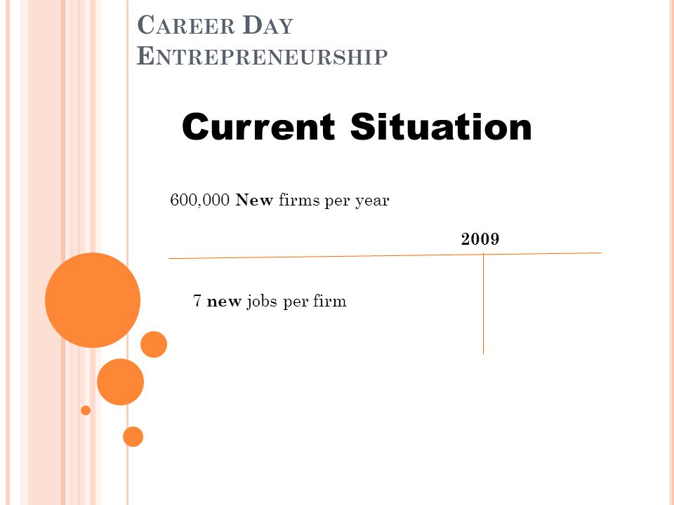 C AREER D AY E NTREPRENEURSHIP Current Situation 600,000 New firms per year 7 new jobs per firm< 5 new jobs per firm 2009