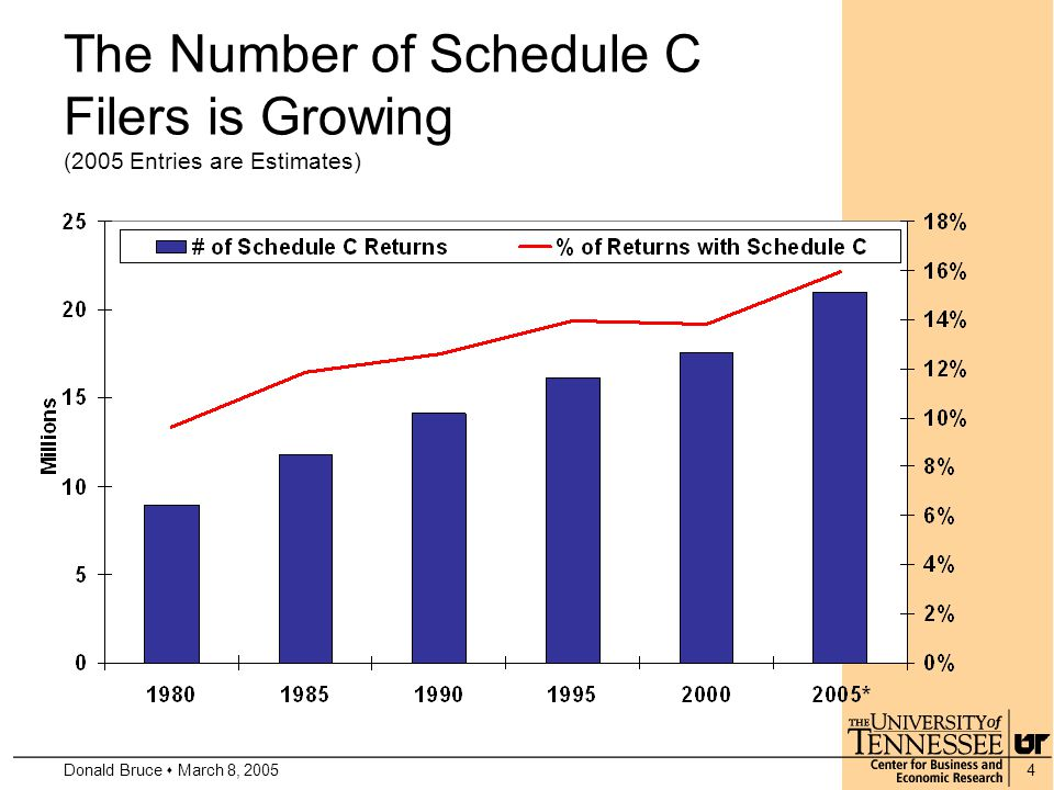 Donald Bruce  March 8, 20054 The Number of Schedule C Filers is Growing (2005 Entries are Estimates)