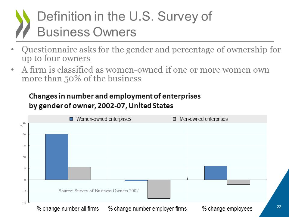 Questionnaire asks for the gender and percentage of ownership for up to four owners A firm is classified as women-owned if one or more women own more than 50% of the business 22 Definition in the U.S.