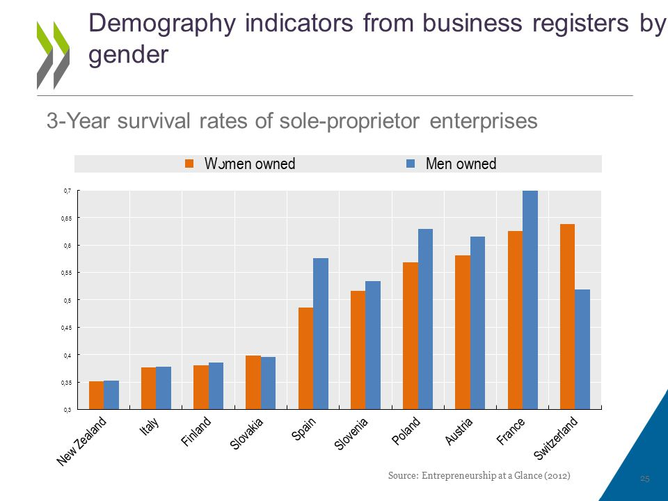Demography indicators from business registers by gender Source: Entrepreneurship at a Glance (2012) 25 3-Year survival rates of sole-proprietor enterprises