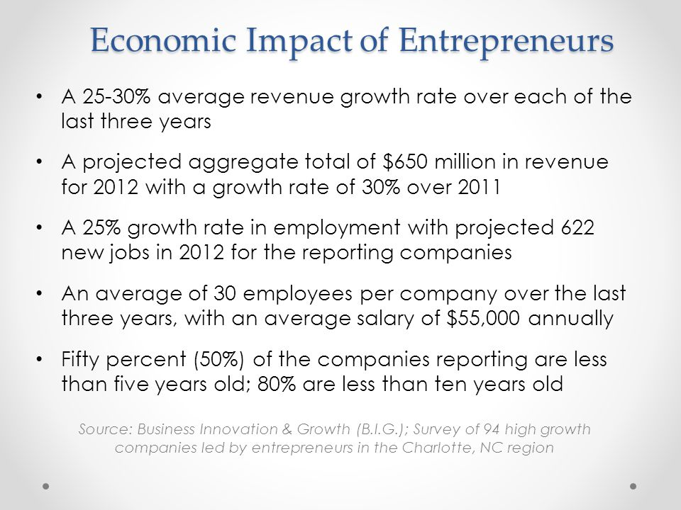 Economic Impact of Entrepreneurs A 25-30% average revenue growth rate over each of the last three years A projected aggregate total of $650 million in revenue for 2012 with a growth rate of 30% over 2011 A 25% growth rate in employment with projected 622 new jobs in 2012 for the reporting companies An average of 30 employees per company over the last three years, with an average salary of $55,000 annually Fifty percent (50%) of the companies reporting are less than five years old; 80% are less than ten years old Source: Business Innovation & Growth (B.I.G.); Survey of 94 high growth companies led by entrepreneurs in the Charlotte, NC region