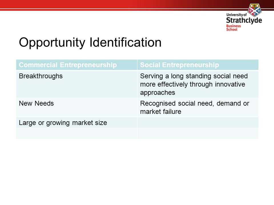 Opportunity Identification Commercial EntrepreneurshipSocial Entrepreneurship BreakthroughsServing a long standing social need more effectively throug