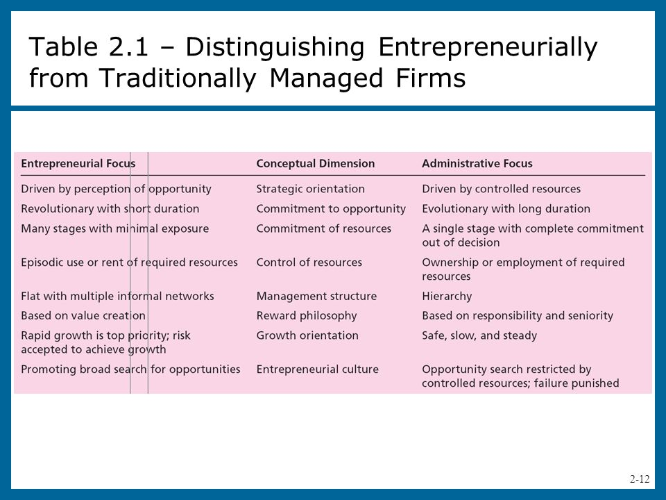 2-13 Managerial Versus Entrepreneurial Decision Making (cont.)  Causes for Interest in Corporate Entrepreneurship  Increasing interest in doing your own thing and doing it on one's terms.