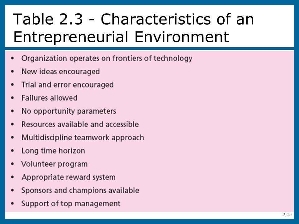 2-16 Table 2.4 - Leadership Characteristics of a Corporate Entrepreneur