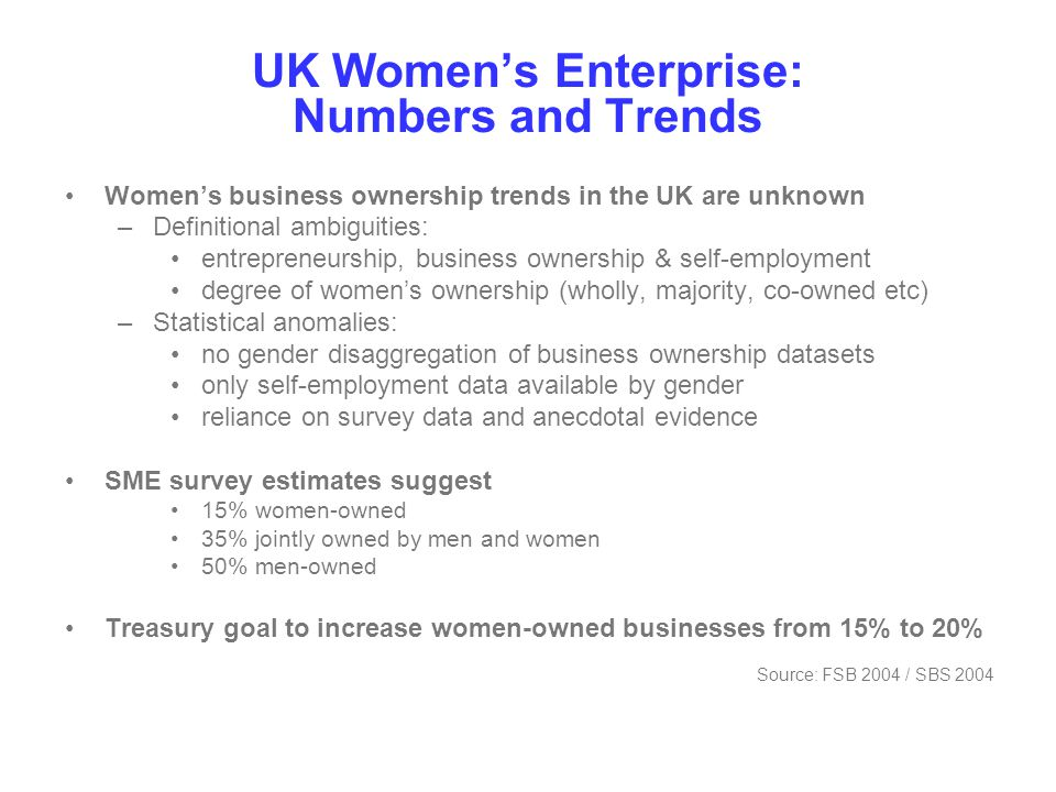 Female Self-employment in UK Women are under-represented in self-employment and business ownership, despite policies designed to increase rates of participation and despite expansion in business and personal services Q1 1992: 899,000 self-employed women 7% of economically active women 26% of self-employed population) Q1 2004: 963,000 self-employed women 7% of economically active women 26% of self-employed population Modest fluctuations, but no overall expansion in female share of self- employment in past 20 years Evidence of relatively low in-flows into and relatively high (and unexplored) out-flows from self-employment Source: Labour Force Survey, ONS UK