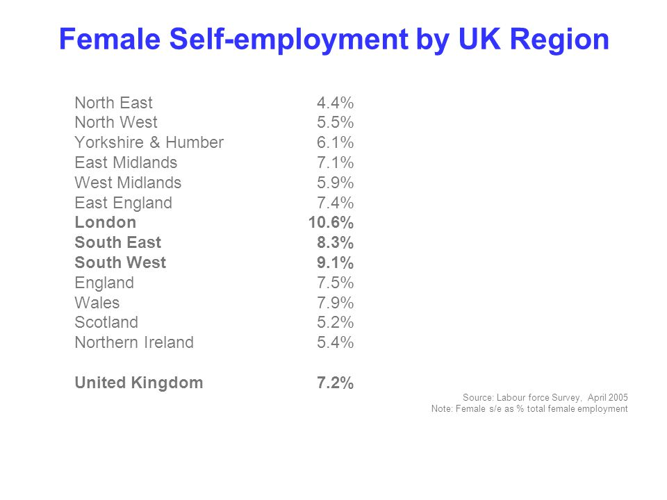 Female Self-employment by UK Region North East 4.4% North West 5.5% Yorkshire & Humber 6.1% East Midlands 7.1% West Midlands 5.9% East England 7.4% London10.6% South East 8.3% South West 9.1% England 7.5% Wales 7.9% Scotland 5.2% Northern Ireland 5.4% United Kingdom 7.2% Source: Labour force Survey, April 2005 Note: Female s/e as % total female employment