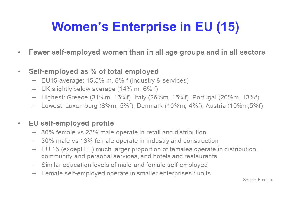 Women's Enterprise in EU (15) Fewer self-employed women than in all age groups and in all sectors Self-employed as % of total employed –EU15 average: 15.5% m, 8% f (industry & services) –UK slightly below average (14% m, 6% f) –Highest: Greece (31%m, 16%f), Italy (26%m, 15%f), Portugal (20%m, 13%f) –Lowest: Luxemburg (8%m, 5%f), Denmark (10%m, 4%f), Austria (10%m,5%f) EU self-employed profile –30% female vs 23% male operate in retail and distribution –30% male vs 13% female operate in industry and construction –EU 15 (except EL) much larger proportion of females operate in distribution, community and personal services, and hotels and restaurants –Similar education levels of male and female self-employed –Female self-employed operate in smaller enterprises / units Source: Eurostat