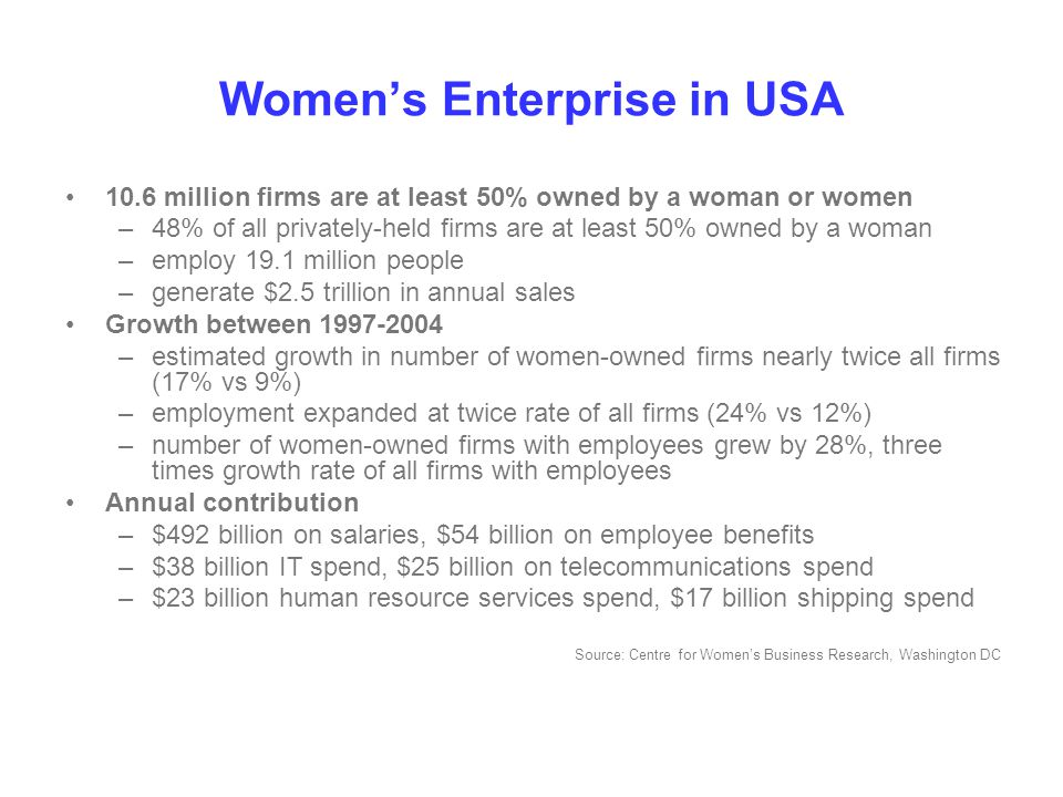 Women's Enterprise in USA 10.6 million firms are at least 50% owned by a woman or women –48% of all privately-held firms are at least 50% owned by a woman –employ 19.1 million people –generate $2.5 trillion in annual sales Growth between 1997-2004 –estimated growth in number of women-owned firms nearly twice all firms (17% vs 9%) –employment expanded at twice rate of all firms (24% vs 12%) –number of women-owned firms with employees grew by 28%, three times growth rate of all firms with employees Annual contribution –$492 billion on salaries, $54 billion on employee benefits –$38 billion IT spend, $25 billion on telecommunications spend –$23 billion human resource services spend, $17 billion shipping spend Source: Centre for Women's Business Research, Washington DC