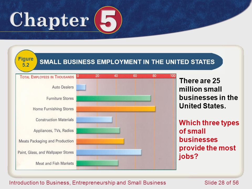 Introduction to Business, Entrepreneurship and Small Business Slide 28 of 56 Figure 5.2 SMALL BUSINESS EMPLOYMENT IN THE UNITED STATES There are 25 million small businesses in the United States.