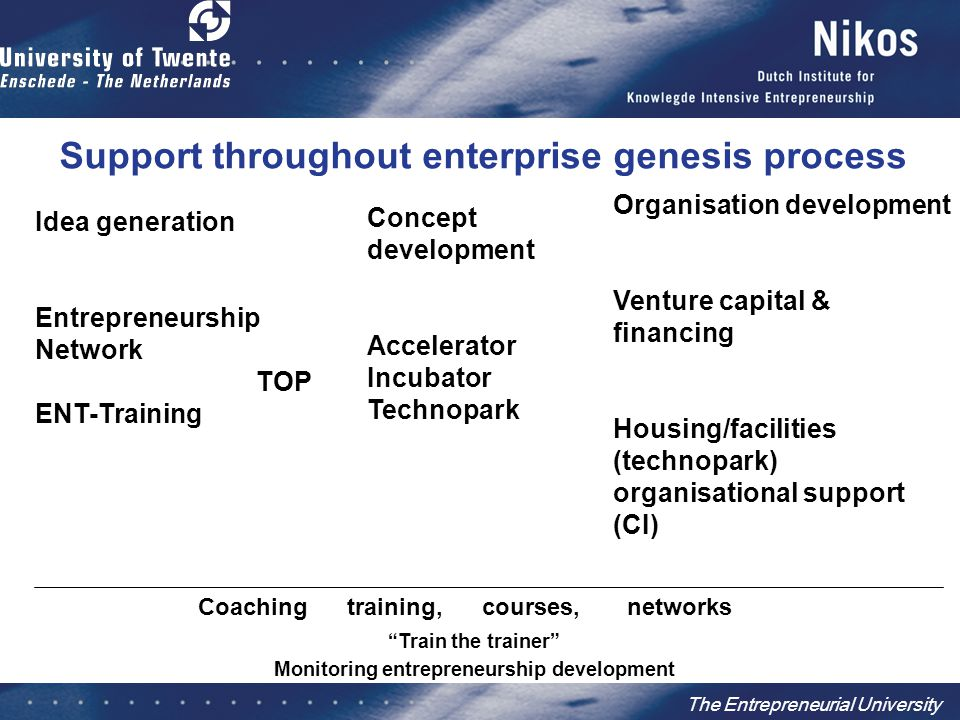 Idea generation Entrepreneurship Network TOP ENT-Training Coaching training, courses, networks Concept development Accelerator Incubator Technopark Organisation development Venture capital & financing Housing/facilities (technopark) organisational support (CI) Train the trainer Monitoring entrepreneurship development Support throughout enterprise genesis process