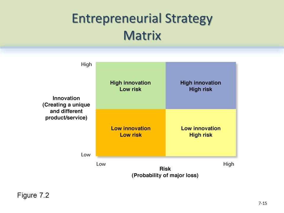 Entrepreneurial Strategy Matrix 7-15 Figure 7.2