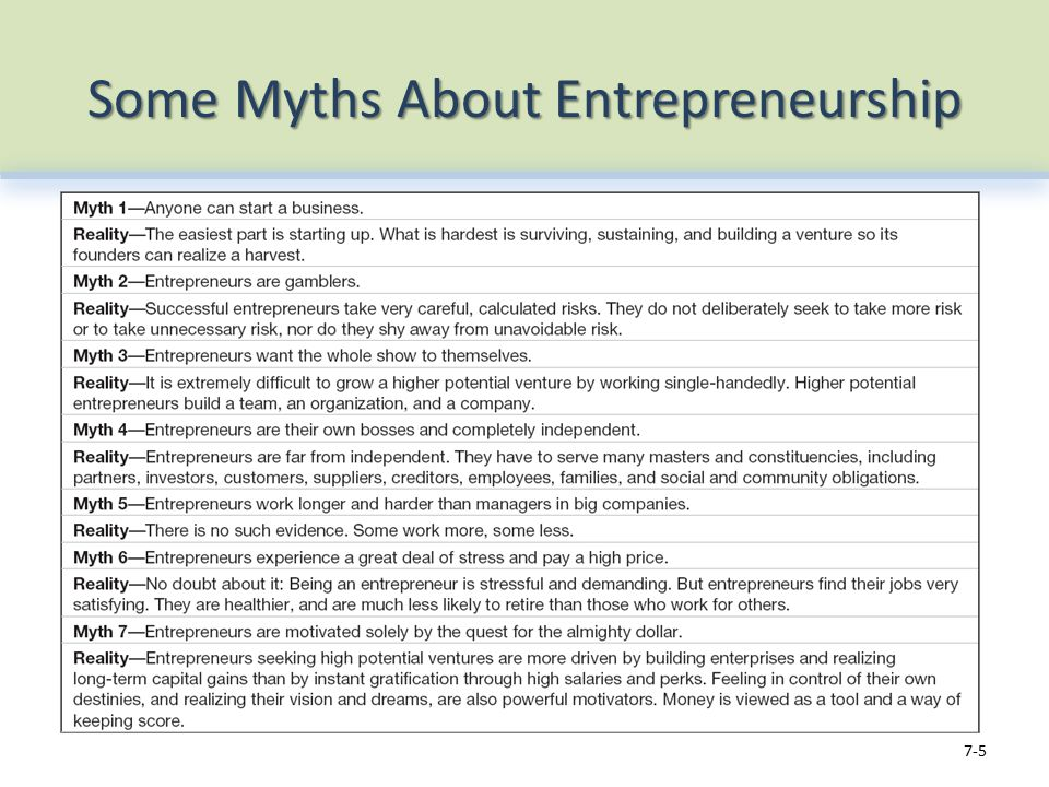 Some Myths About Entrepreneurship 7-5