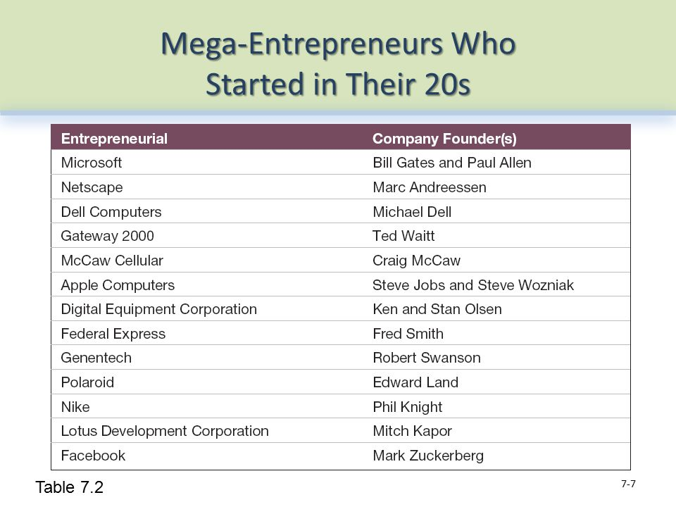 Mega-Entrepreneurs Who Started in Their 20s 7-7 Table 7.2