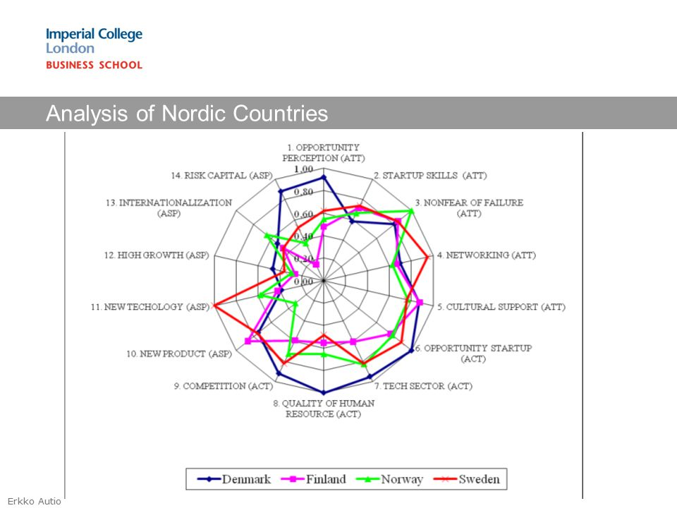 Erkko Autio Analysis of Nordic Countries