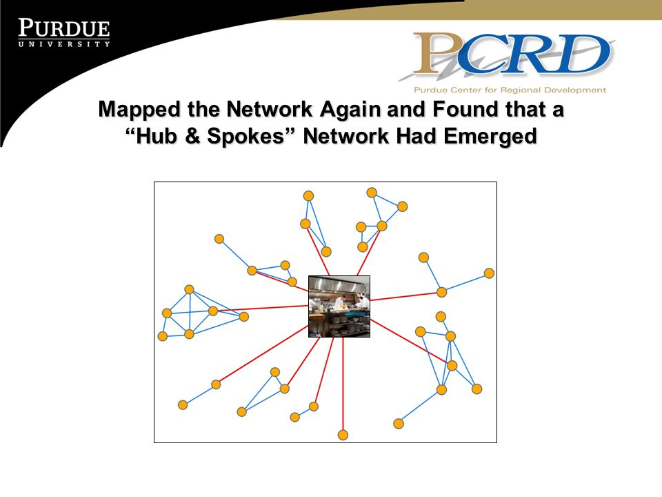 "Mapped the Network Again and Found that a ""Hub & Spokes"" Network Had Emerged"