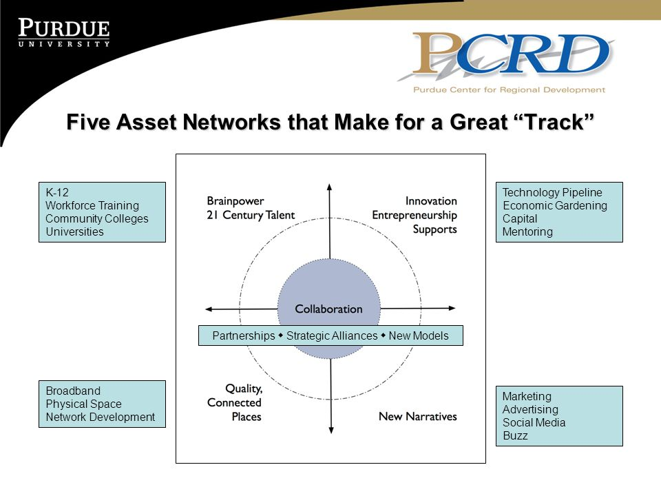 "Five Asset Networks that Make for a Great ""Track"" Technology Pipeline Economic Gardening Capital Mentoring K-12 Workforce Training Community Colleges"