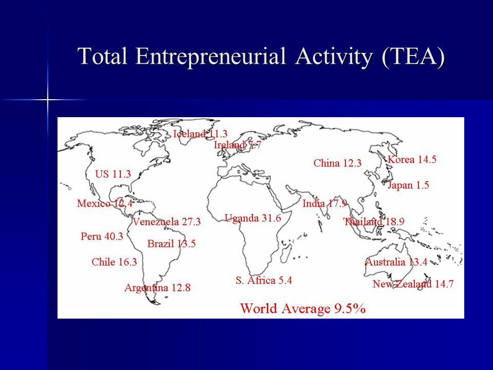 Total Entrepreneurial Activity (TEA)