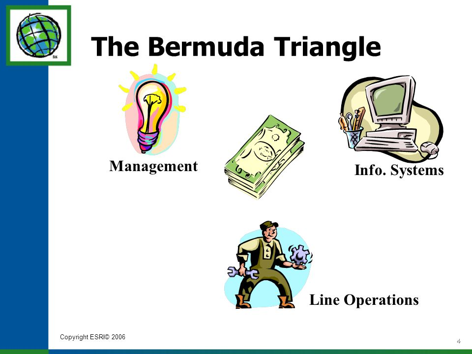 Copyright ESRI© 2006 4 Info. Systems Management Line Operations The Bermuda Triangle