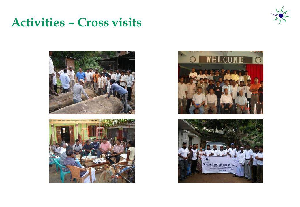 Activities – Cross visits