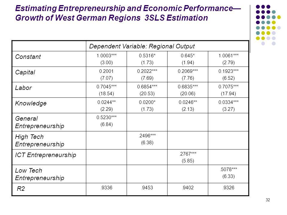 32 Estimating Entrepreneurship and Economic Performance— Growth of West German Regions 3SLS Estimation Dependent Variable: Regional Output Constant 1.