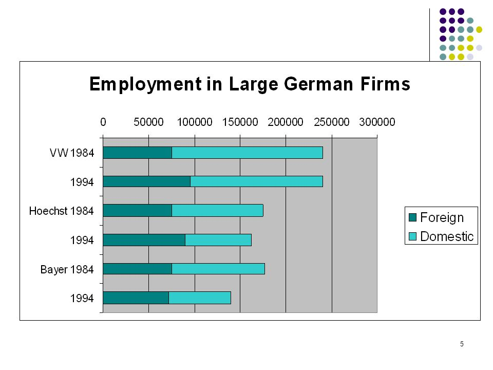 6 German Industries Change in Employment in Germany and Foreign Subsidiaries (1991-1995) Mfg.