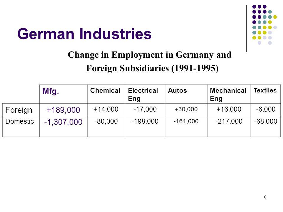 27 Entrepreneurship in German Regions