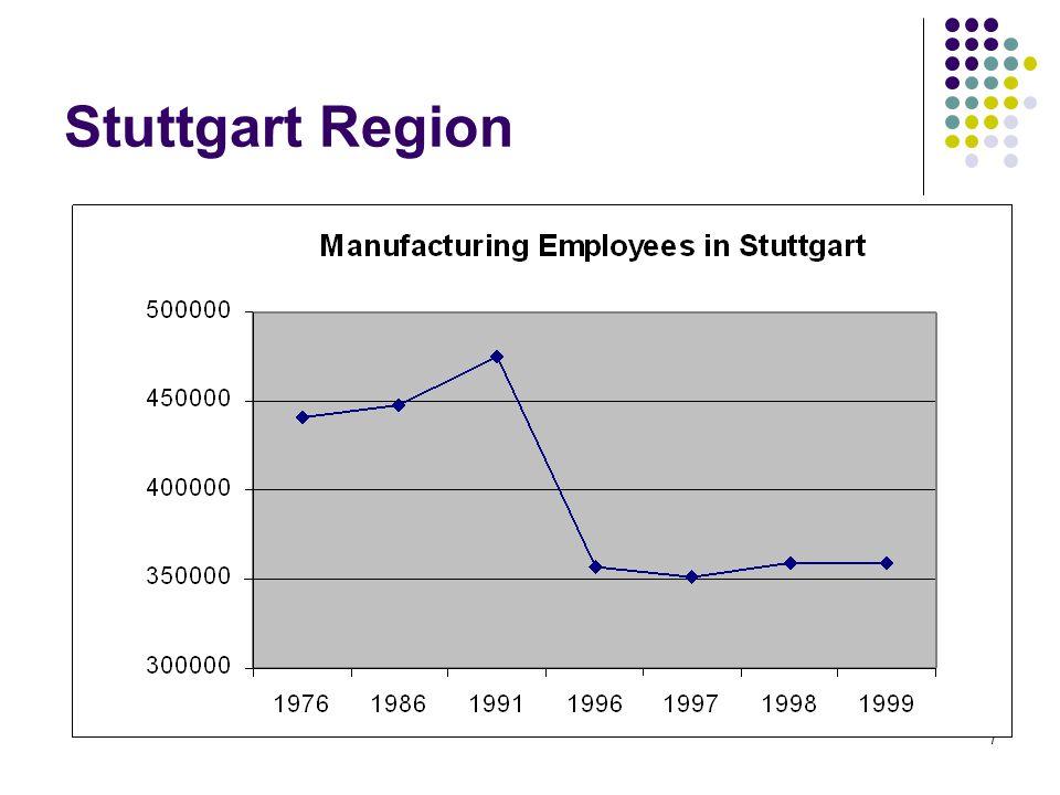 8 German Manufacturing Employment(Millionen)