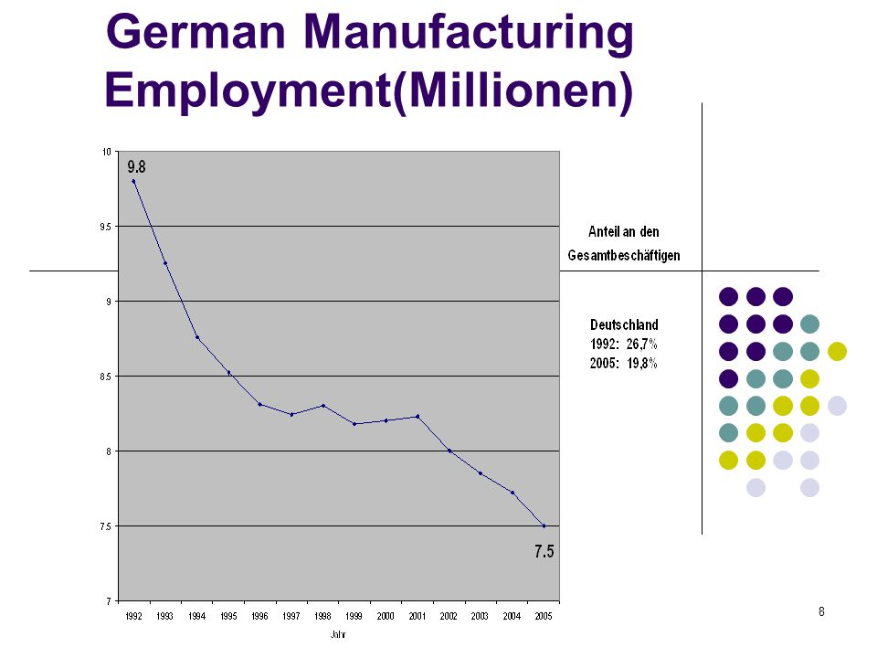 29 Measurement Issues-- 3 Labor: Data on labor is published by the Federal Labor Office, Nürnberg which reports number of employees liable to social insurance by Kreise