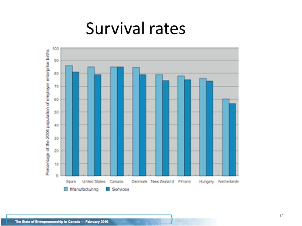 11 Survival rates